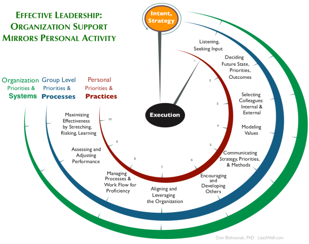 Effective_Leadership-organizational_support_mirrors_personal_activity.png