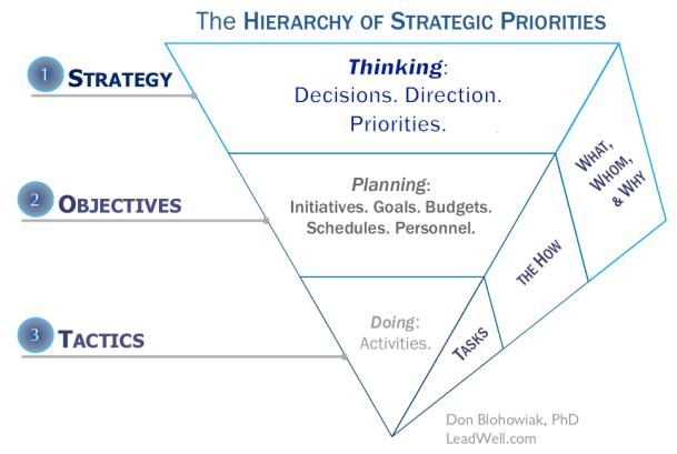 Hierarchy_of_Strategic_Priorities_Pyramid