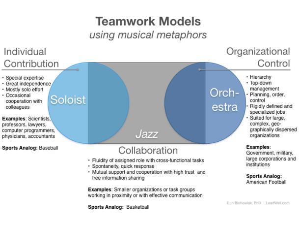 Teamwork_Models_music_metaphors.001
